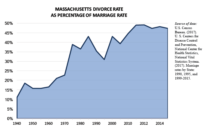percentage of marriages that end in divorce