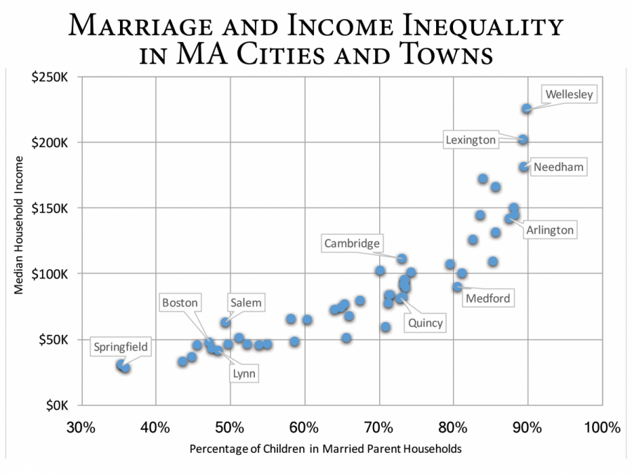 FatherGallery2017-4 - Income Inequality median