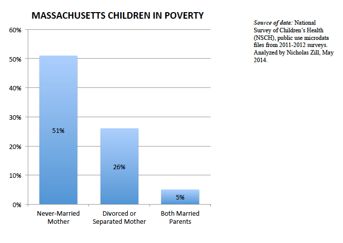 Graph 3_Poverty