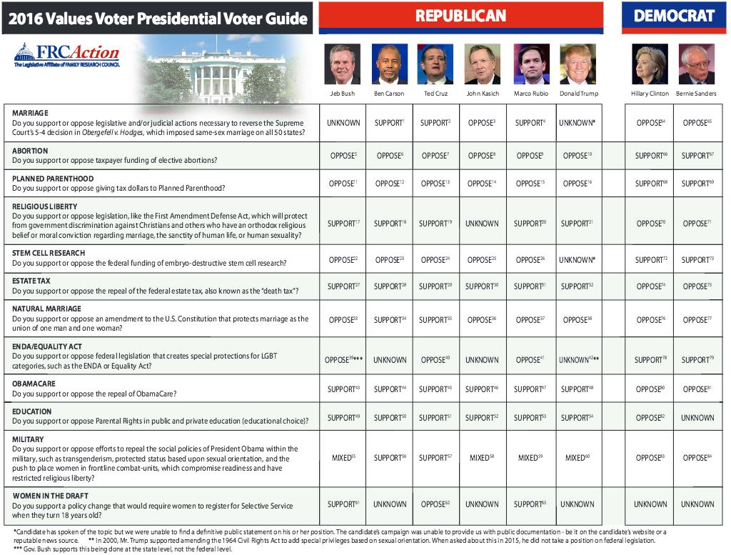 voter guide frc